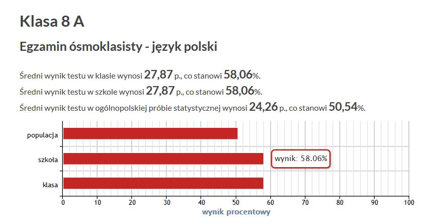 J.polski - wyniki 2019